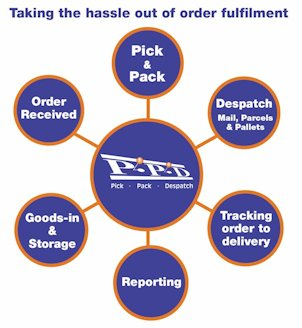 Pick Pack and Despatch services for Business Start ups!